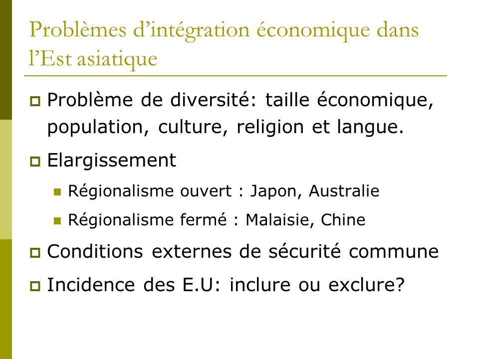 Problèmes d'intégration économique dans l'Est asiatique