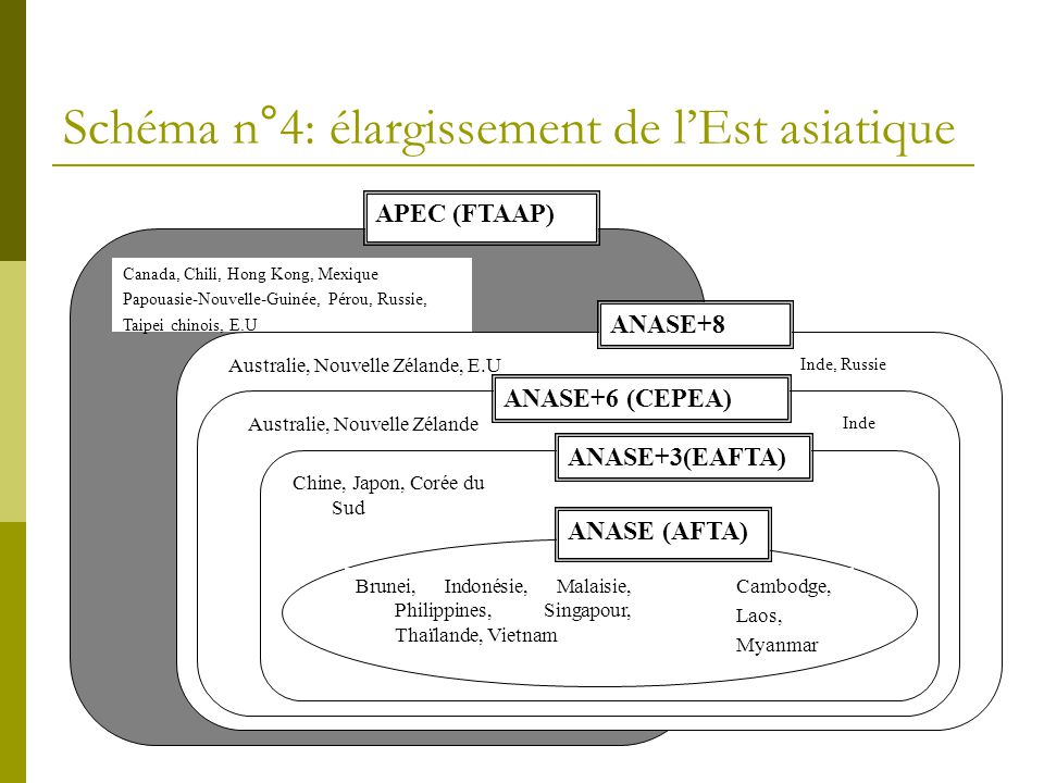 Schéma n°4: élargissement de l'Est asiatique