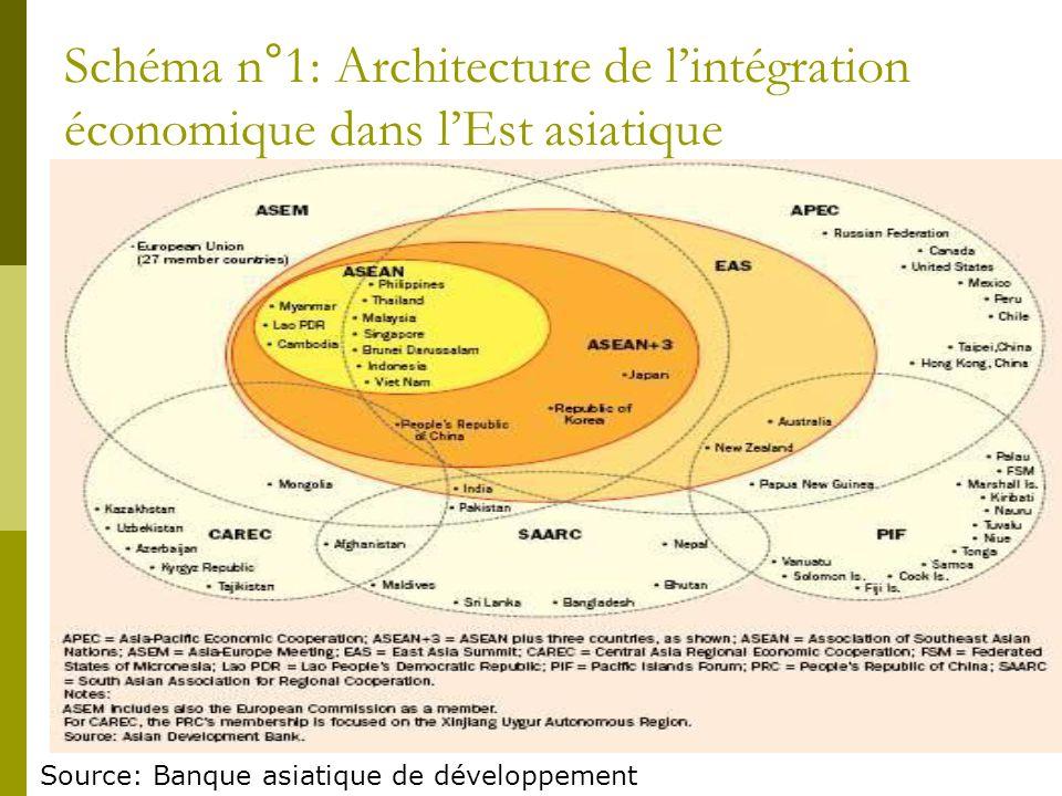 Schéma n°1: Architecture de l'intégration économique dans l'Est asiatique