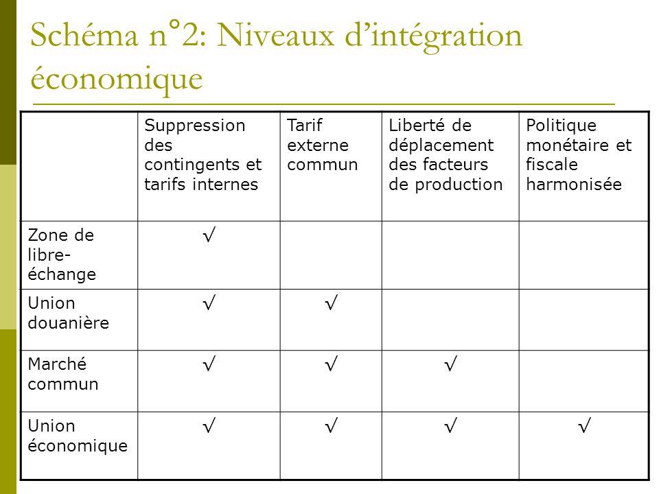 Schéma n°2: Niveaux d'intégration économique