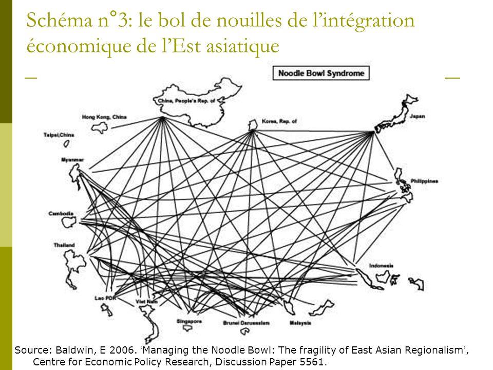 Schéma n°3: le bol de nouilles de l'intégration économique de l'Est asiatique