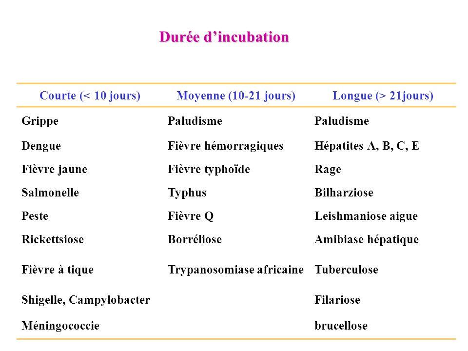 Durée d'incubation Courte (< 10 jours) Moyenne (10-21 jours)