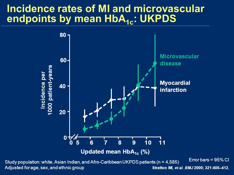 Incidence rates of MI and microvascular endpoints by mean HbA1c: UKPDS
