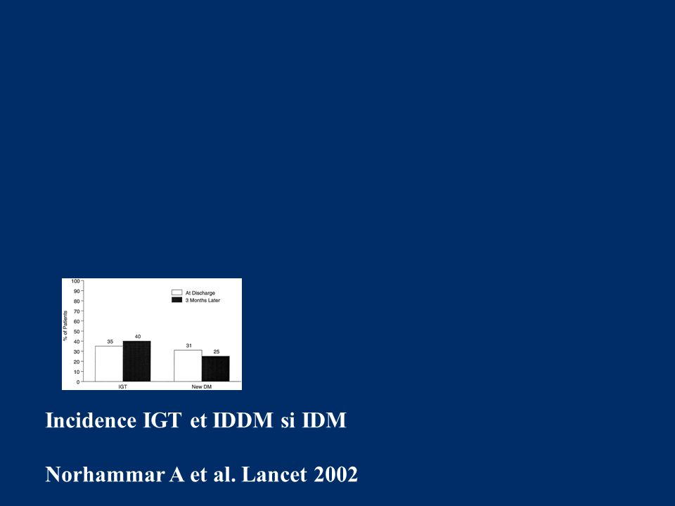Incidence IGT et IDDM si IDM
