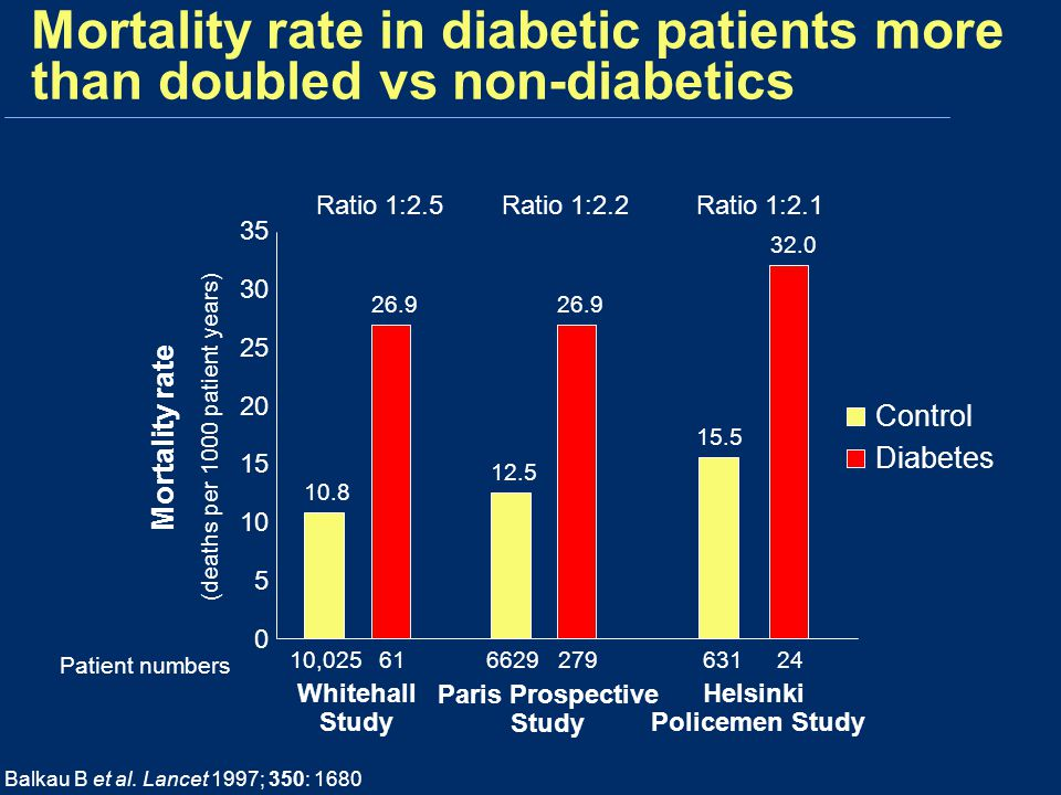 Mortality rate in diabetic patients more than doubled vs non-diabetics