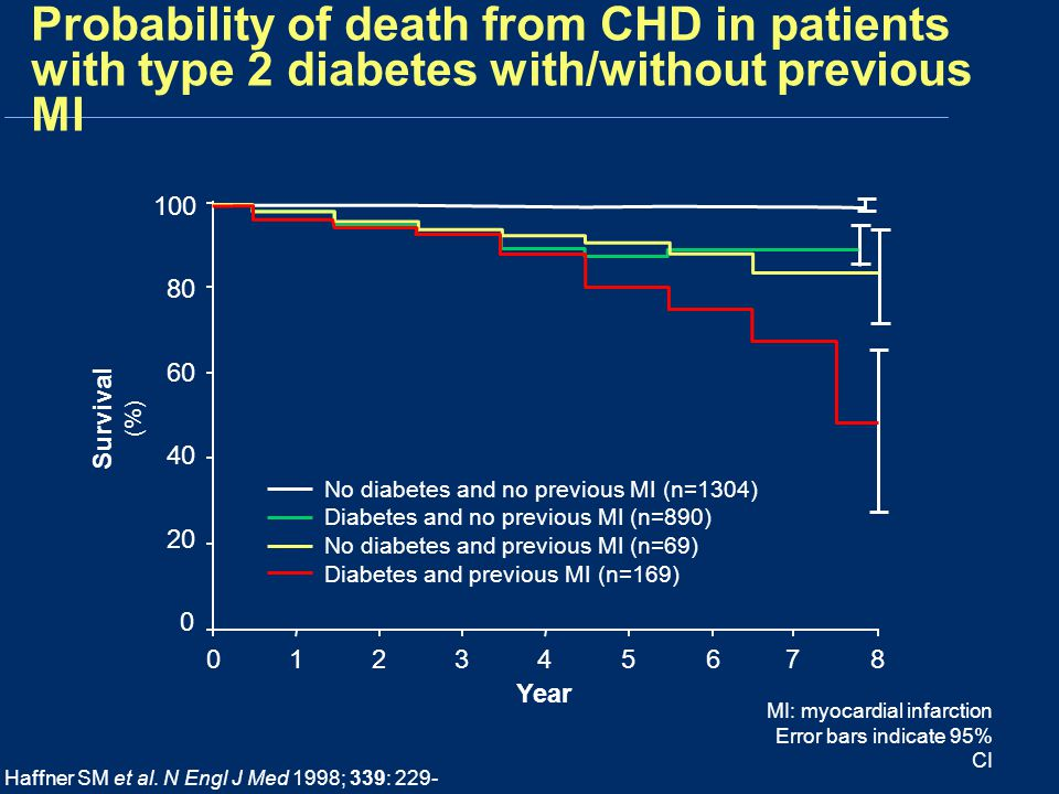 Probability of death from CHD in patients with type 2 diabetes with/without previous MI