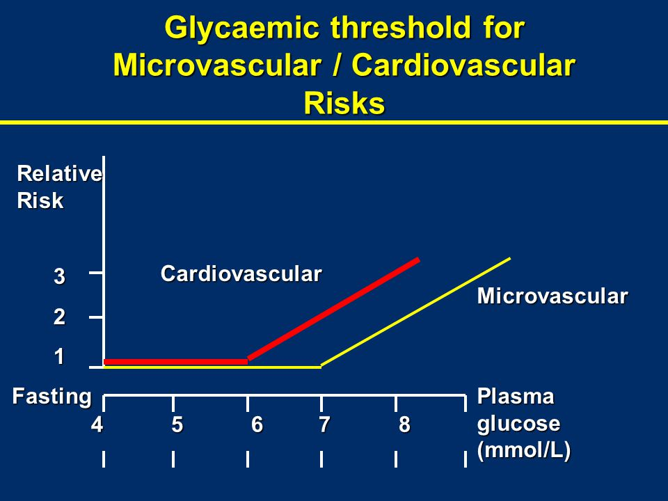 Glycaemic threshold for Microvascular / Cardiovascular Risks
