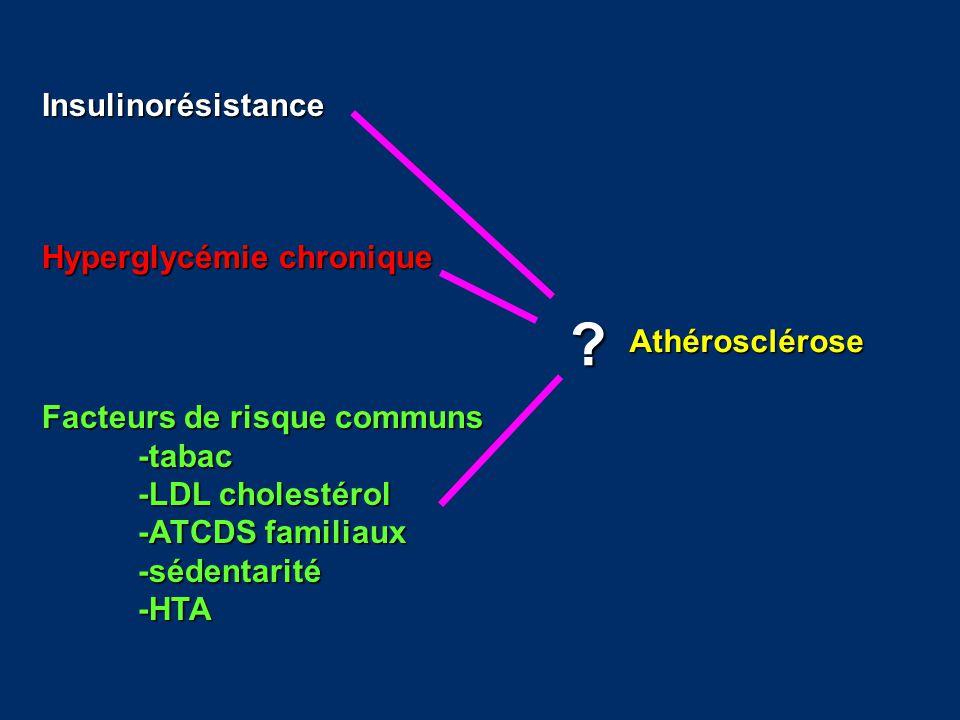 Insulinorésistance Hyperglycémie chronique Athérosclérose
