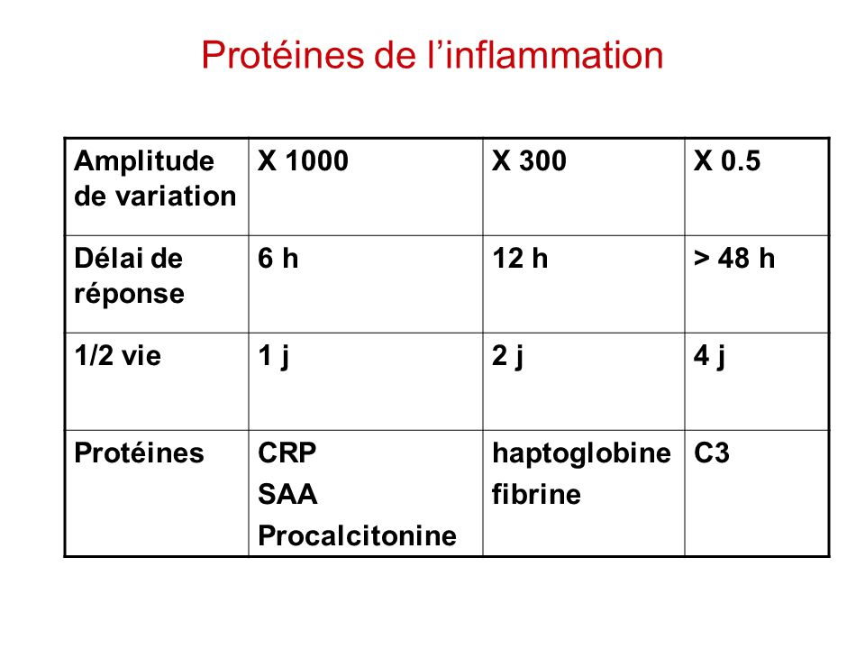 Protéines de l'inflammation
