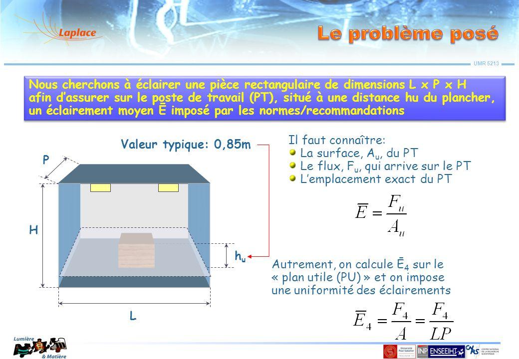 Le problème posé Nous cherchons à éclairer une pièce rectangulaire de dimensions L x P x H.