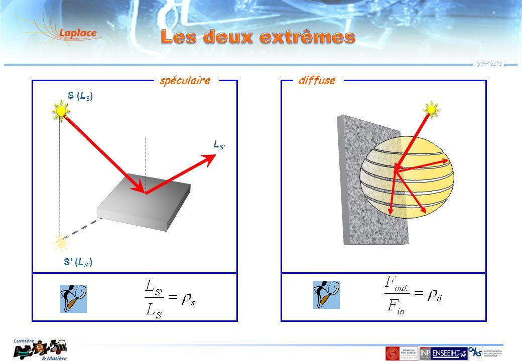 Les deux extrêmes spéculaire diffuse S (LS) S' (LS') LS'