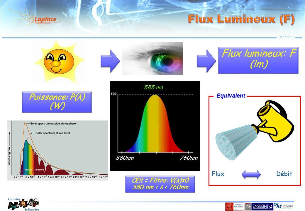 Flux Lumineux (F) Flux lumineux: F (lm) Puissance: P(λ) (W) Flux Débit