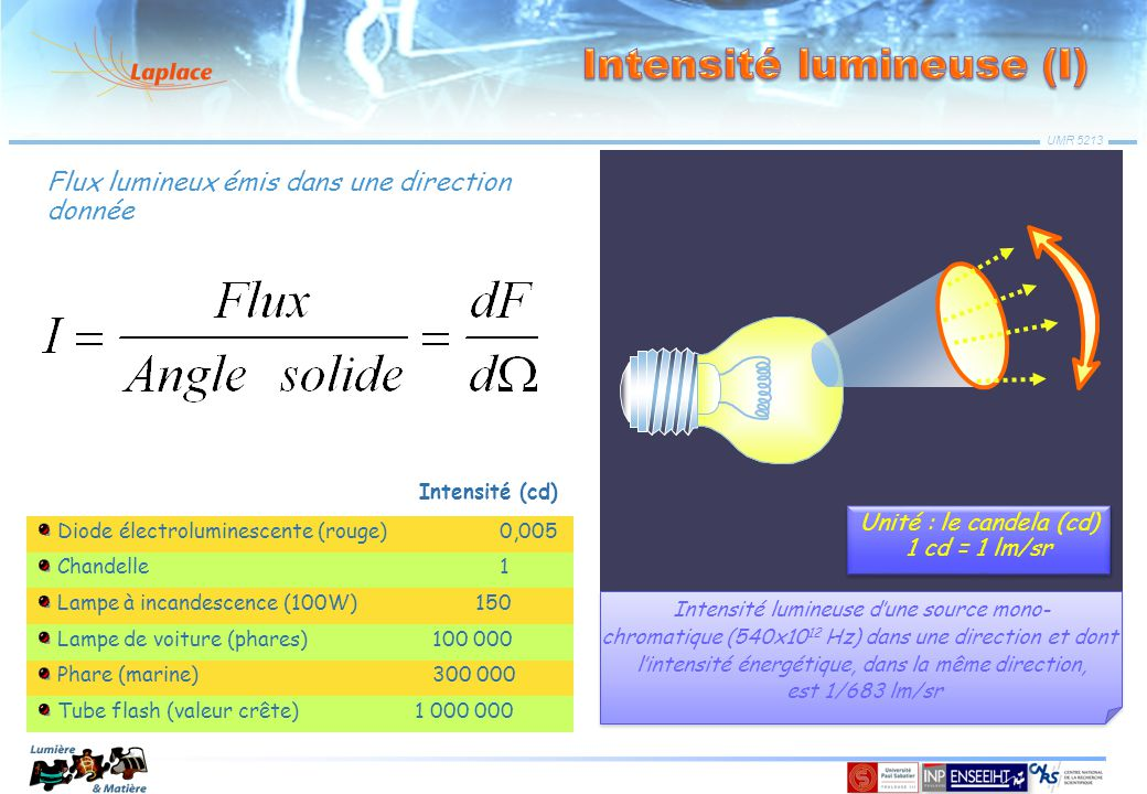 Intensité lumineuse (I)
