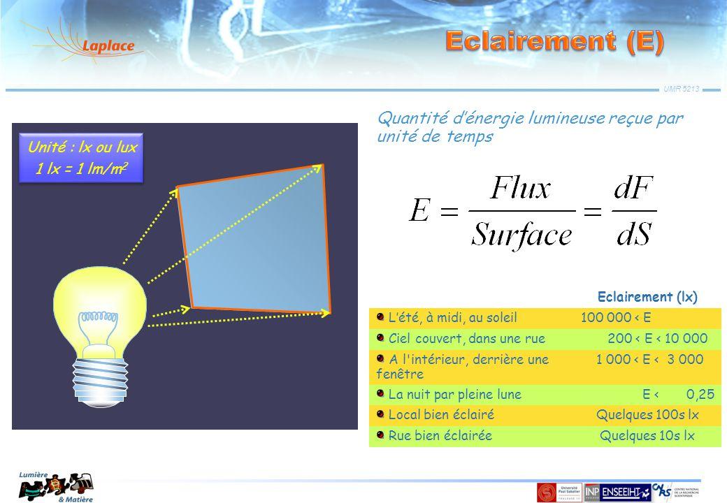 Eclairement (E) Quantité d'énergie lumineuse reçue par unité de temps