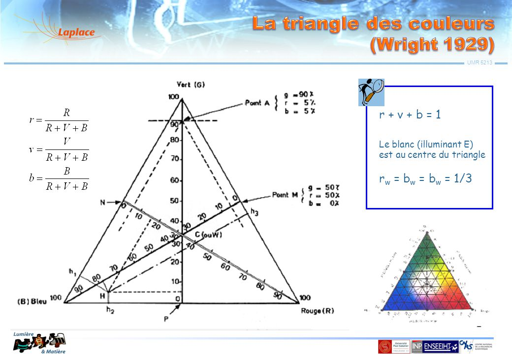 La triangle des couleurs (Wright 1929)