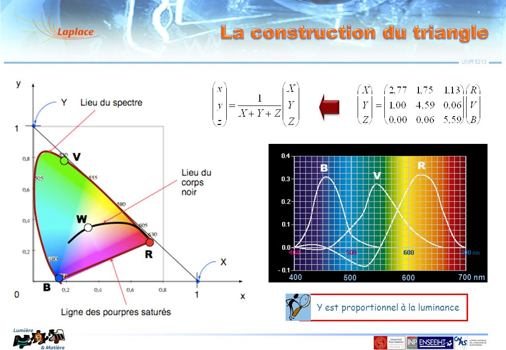 La construction du triangle