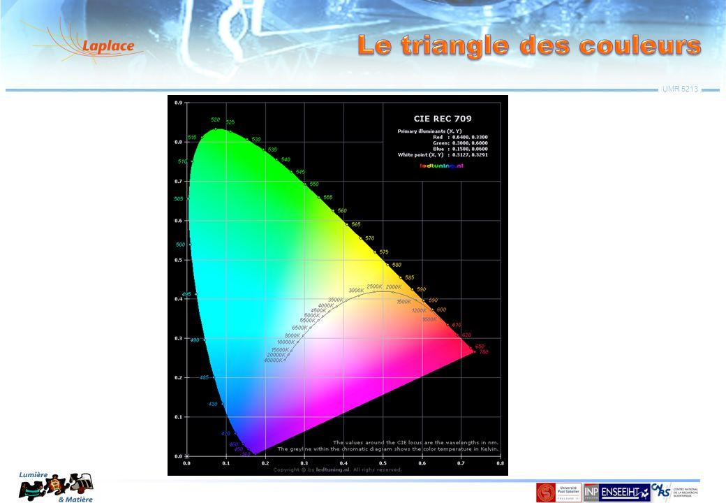 Le triangle des couleurs
