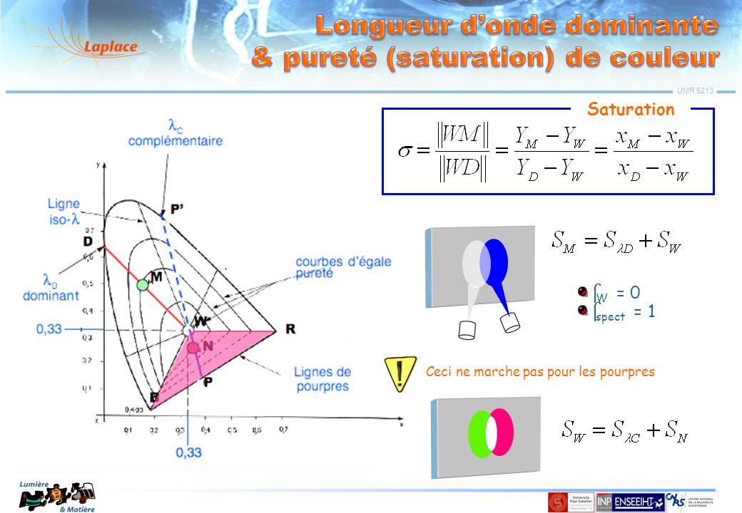 Longueur d'onde dominante & pureté (saturation) de couleur