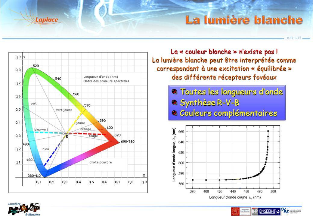 La lumière blanche Toutes les longueurs d'onde Synthèse R-V-B