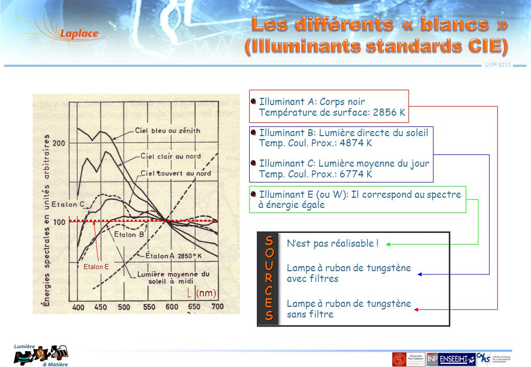 Les différents « blancs » (Illuminants standards CIE)