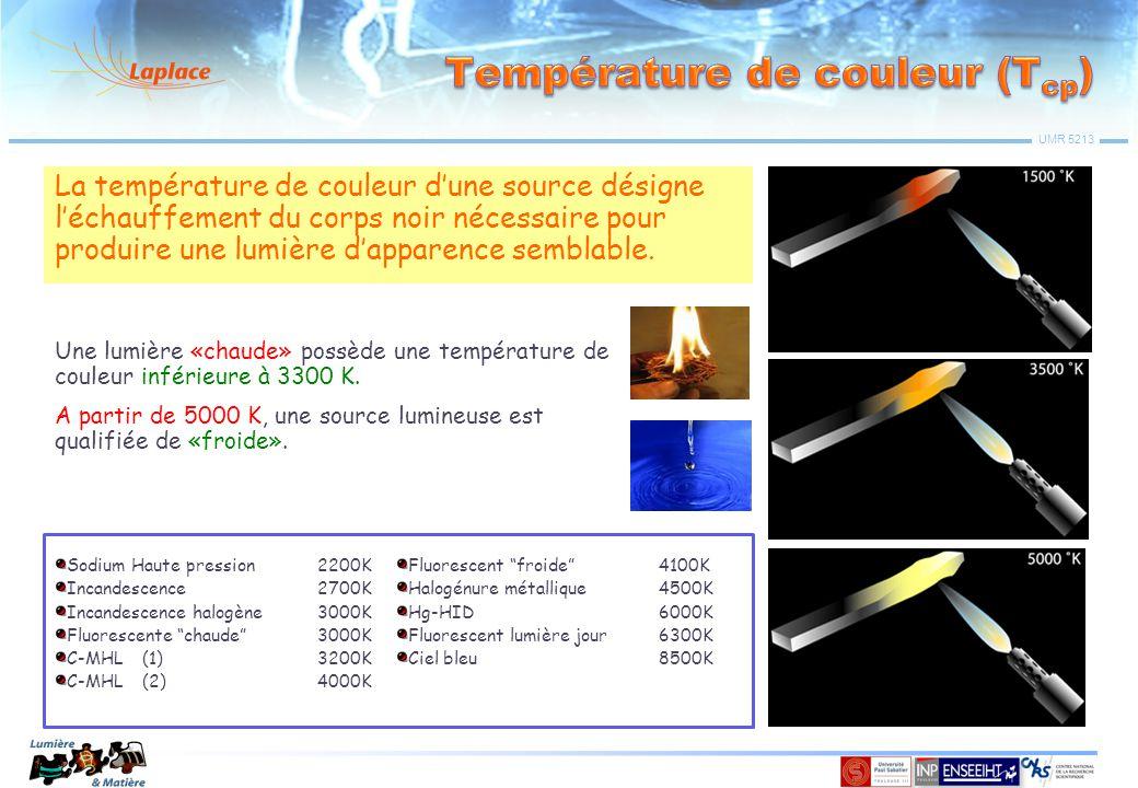 Température de couleur (Tcp)