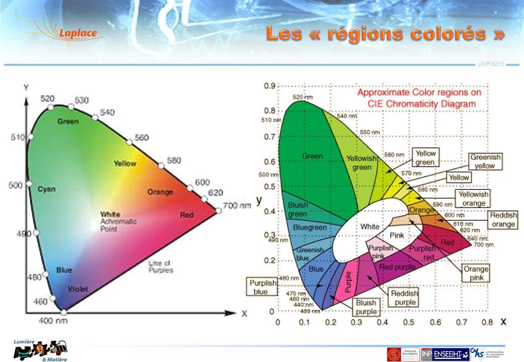Les « régions colorés »