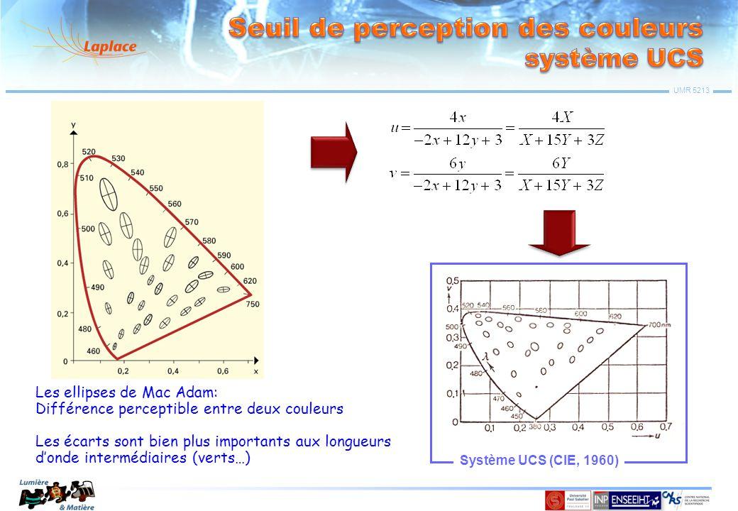 Seuil de perception des couleurs système UCS