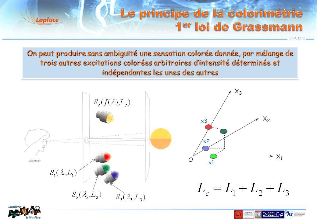 Le principe de la colorimétrie 1er loi de Grassmann