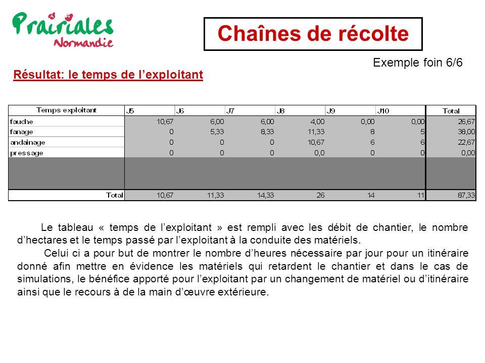 Chaînes de récolte Exemple foin 6/6 Résultat: le temps de l'exploitant