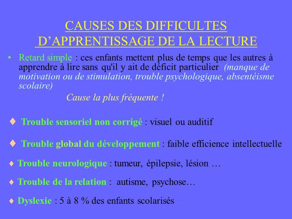 CAUSES DES DIFFICULTES D'APPRENTISSAGE DE LA LECTURE