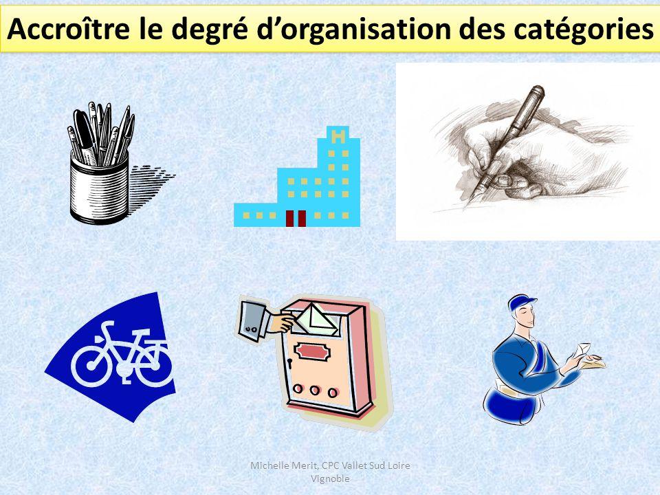 Accroître le degré d'organisation des catégories