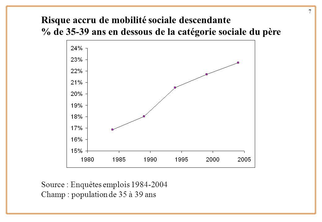 Risque accru de mobilité sociale descendante % de 35-39 ans en dessous de la catégorie sociale du père