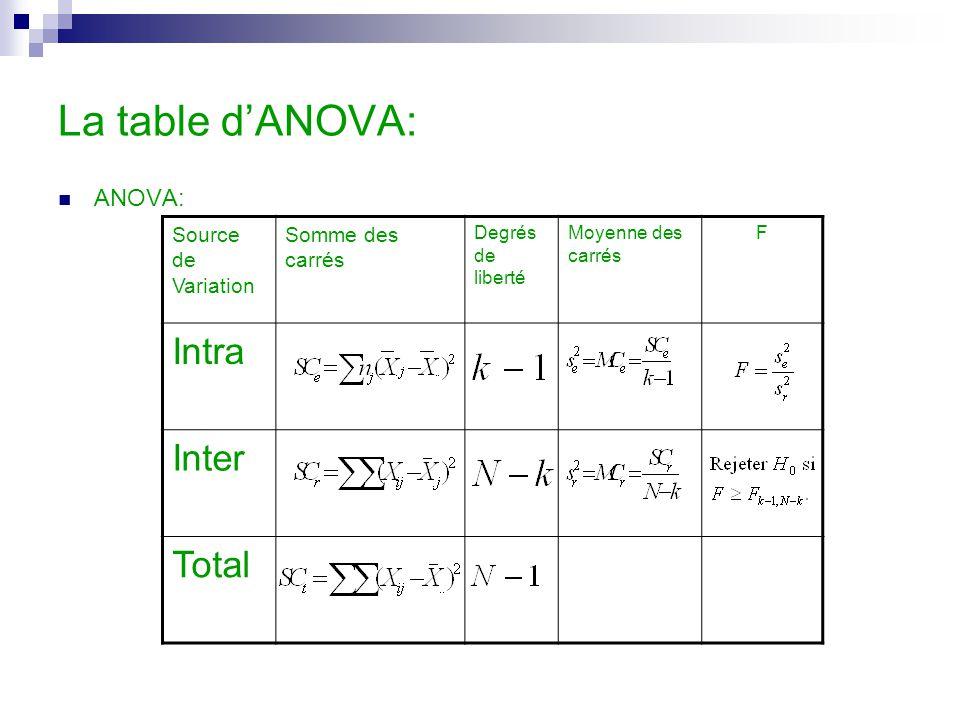 La table d'ANOVA: Intra Inter Total ANOVA: Source de Variation