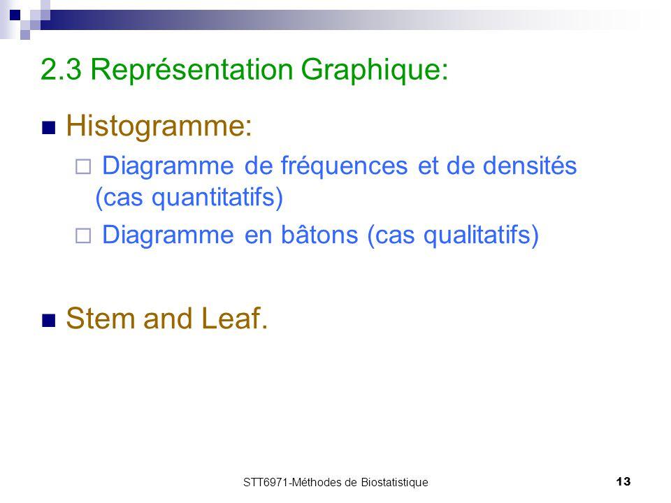 2.3 Représentation Graphique: