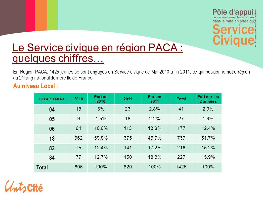 Le Service civique en région PACA : quelques chiffres…