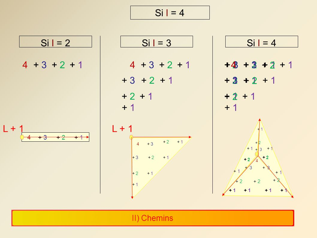Si l = 4 Si l = 2 Si l = 3 Si l = 4 4 + 3 + 2 + 1 4 + 3 + 2 + 1 + 1