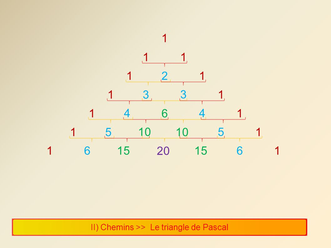 1 1 1 1 2 1 1 3 3 1 1 4 6 4 1 1 5 10 10 5 1 1 6 15 20 15 6 1 II) Chemins >> Le triangle de Pascal