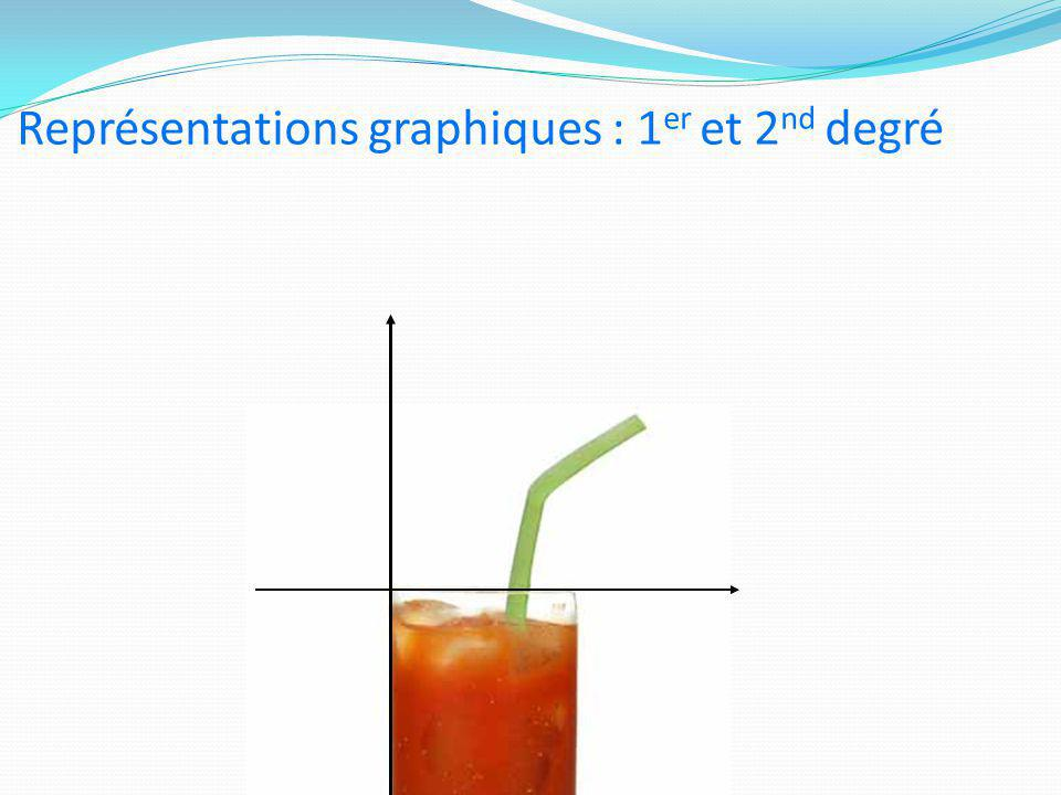 Représentations graphiques : 1er et 2nd degré