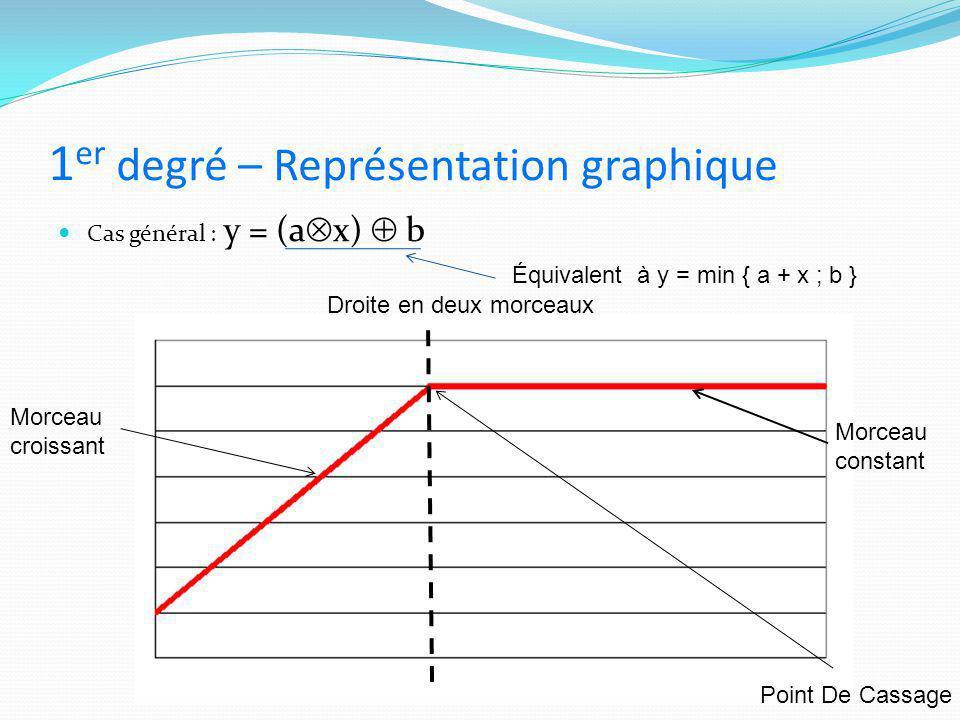 1er degré – Représentation graphique