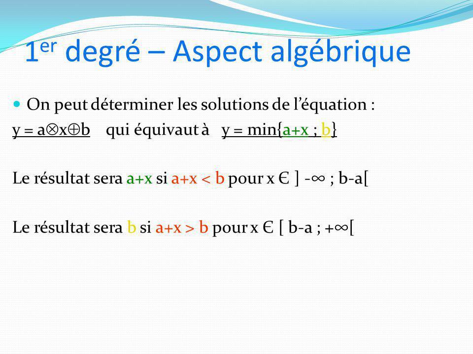 1er degré – Aspect algébrique