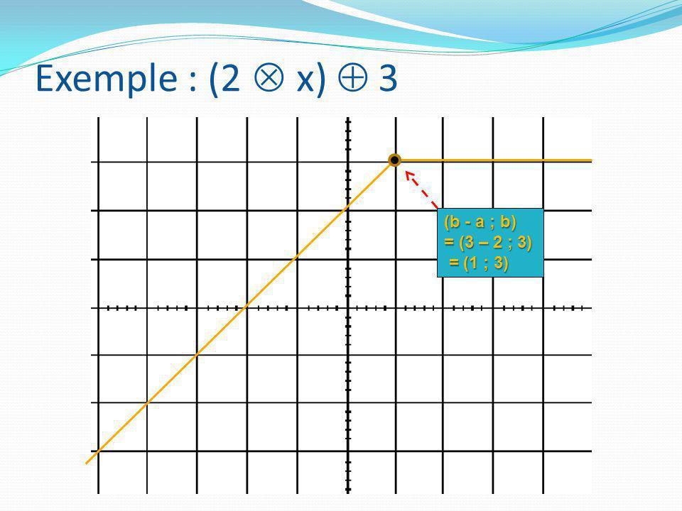Exemple : (2  x)  3 (b - a ; b) = (3 – 2 ; 3) = (1 ; 3)