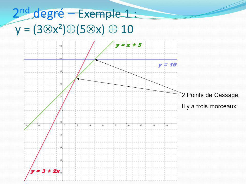 2nd degré – Exemple 1 : y = (3x²)(5x)  10