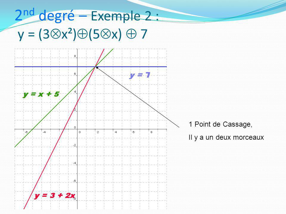 2nd degré – Exemple 2 : y = (3x²)(5x)  7