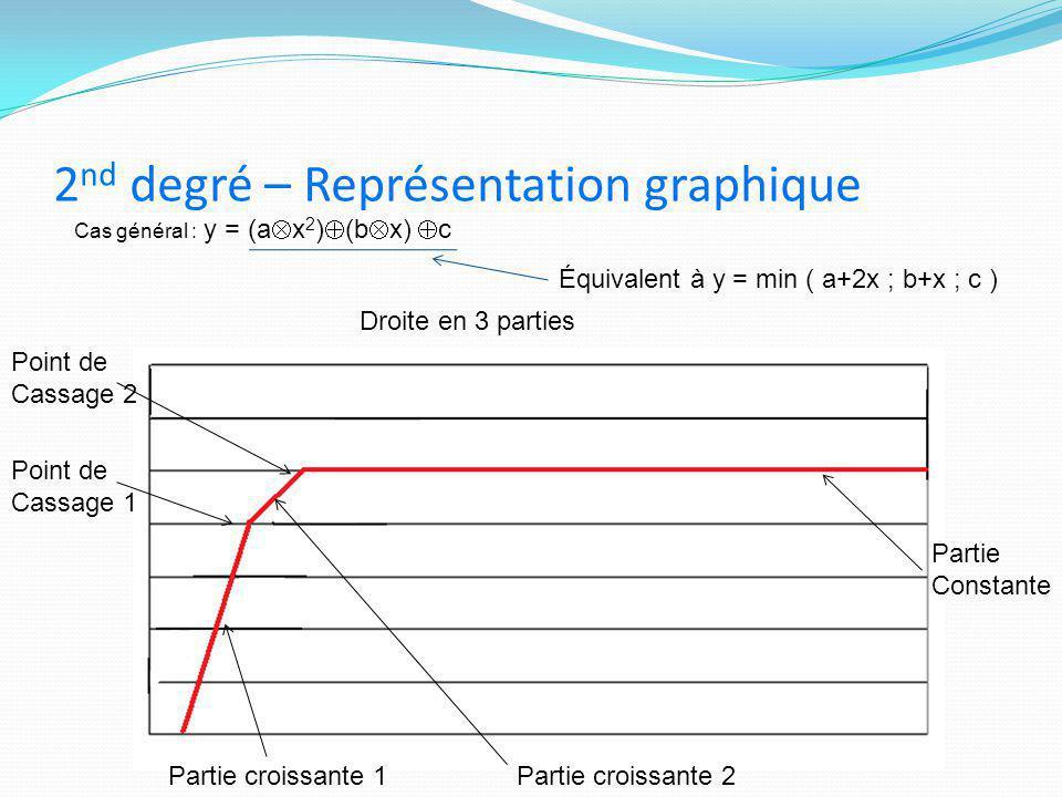 2nd degré – Représentation graphique
