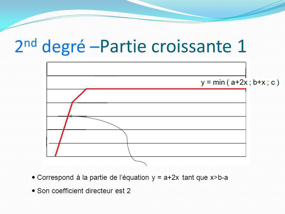2nd degré –Partie croissante 1