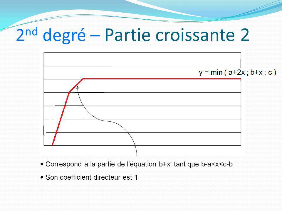 2nd degré – Partie croissante 2