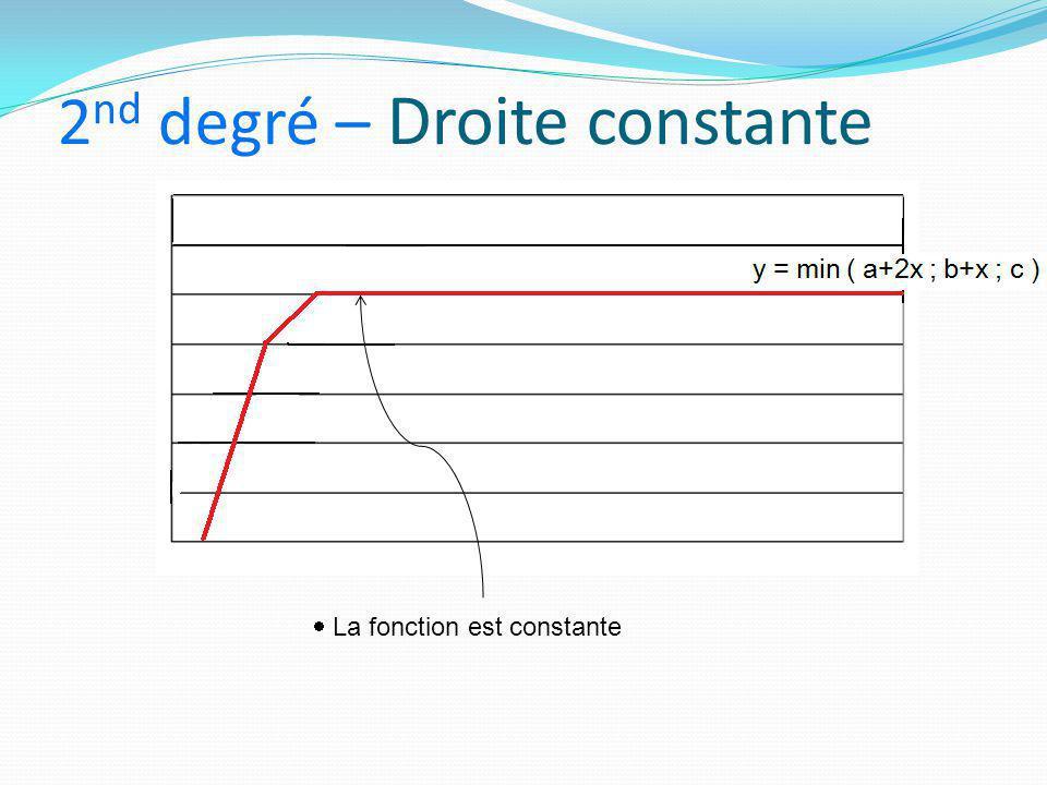 2nd degré – Droite constante