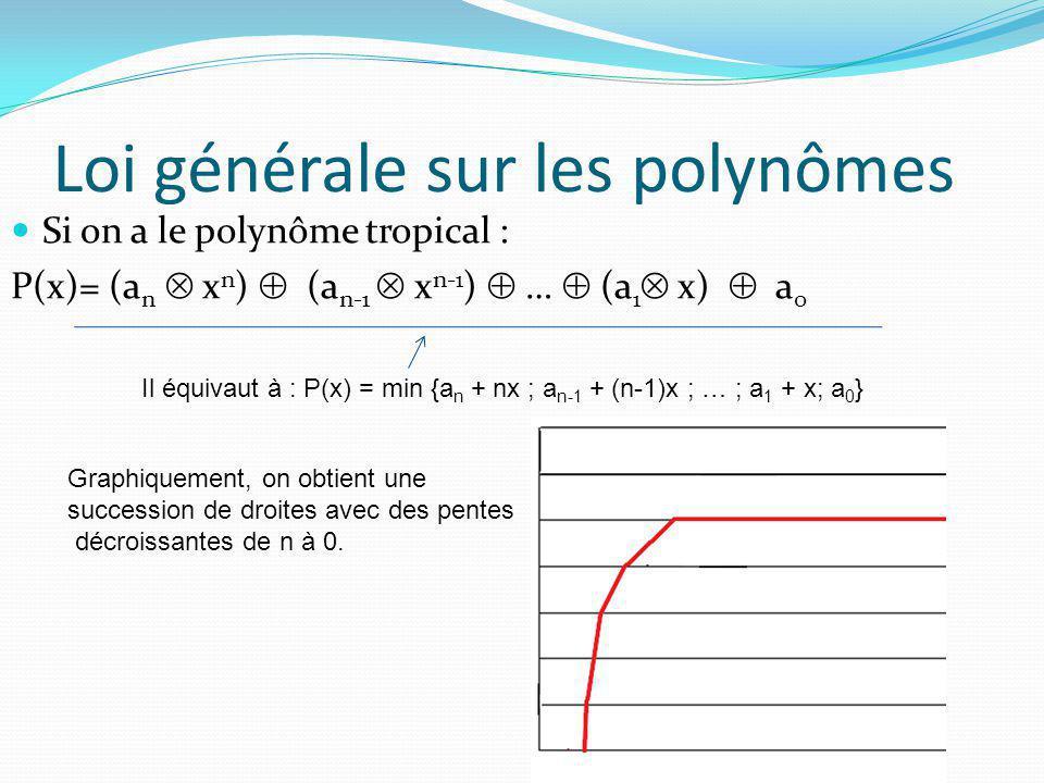 Loi générale sur les polynômes