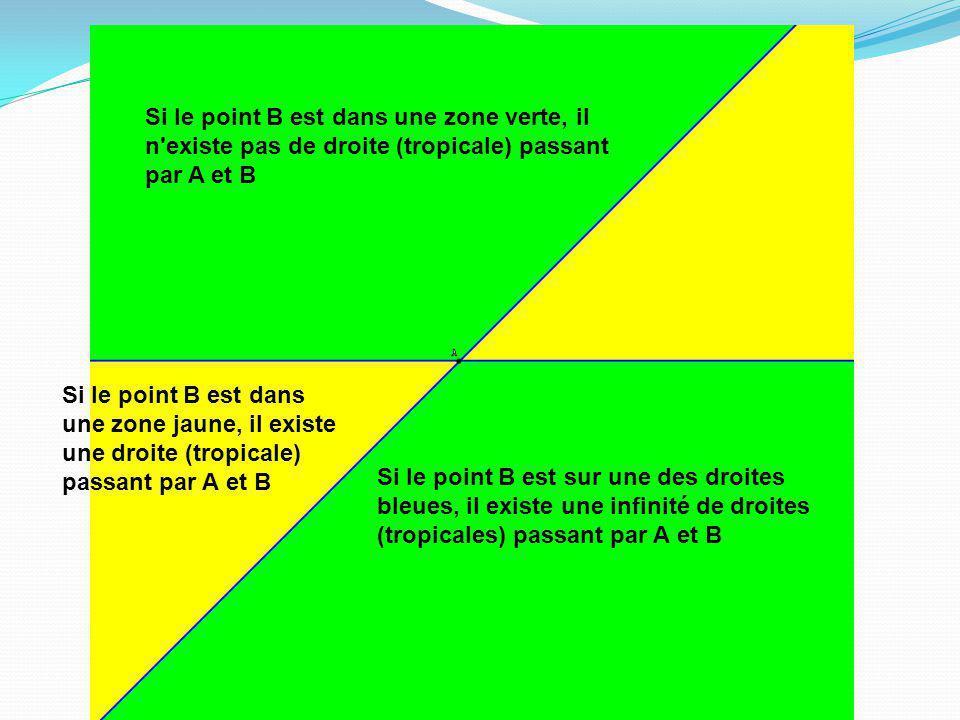 Si le point B est dans une zone verte, il n existe pas de droite (tropicale) passant par A et B