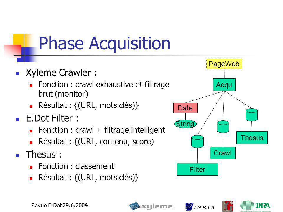 Phase Acquisition Xyleme Crawler : E.Dot Filter : Thesus :